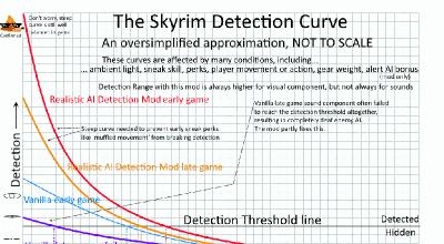 Skyrim — Более реалистичное обнаружение ИИ   Skyrim моды